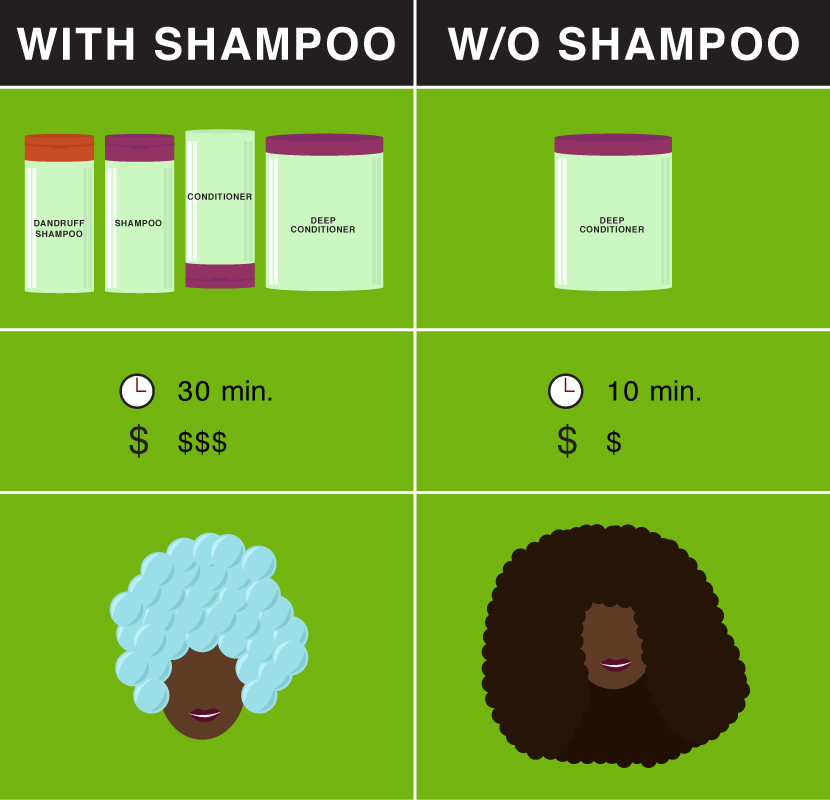 The time and cost difference between washing natural hair with and without shampoo
